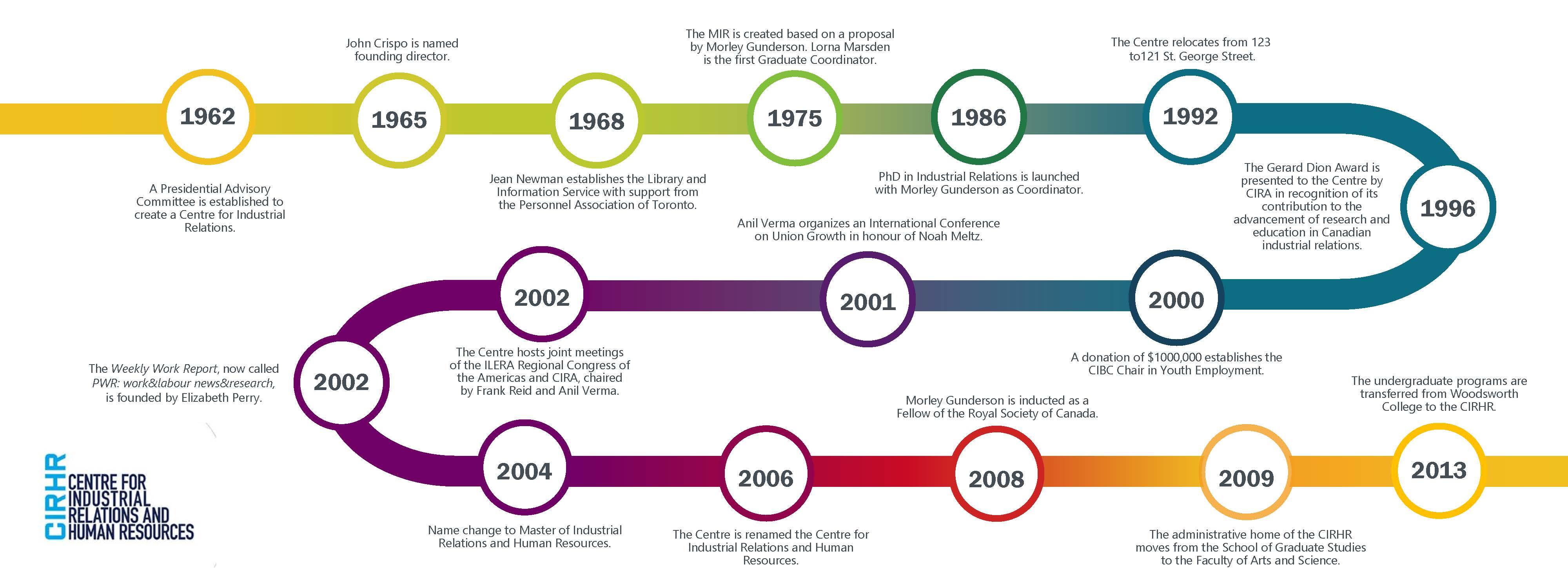 CIRHR milestones text below